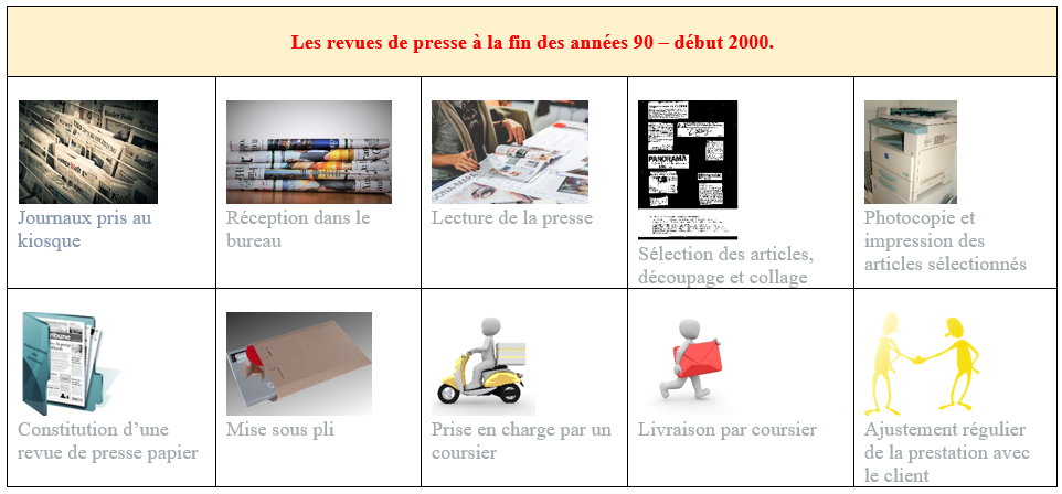 Etapes d'élaboration de revues de presse. ©No Fake In My News